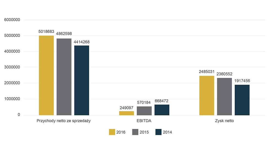 Wdbsa Dane Finansowe Wykres 1