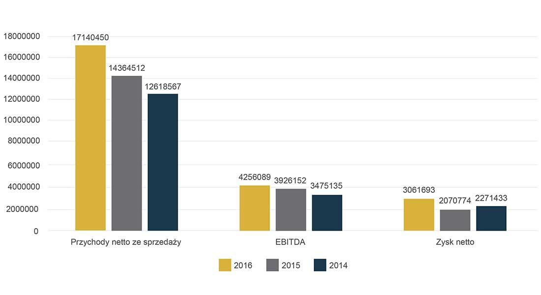 Wdbsa Dane Finansowe Wykres 2